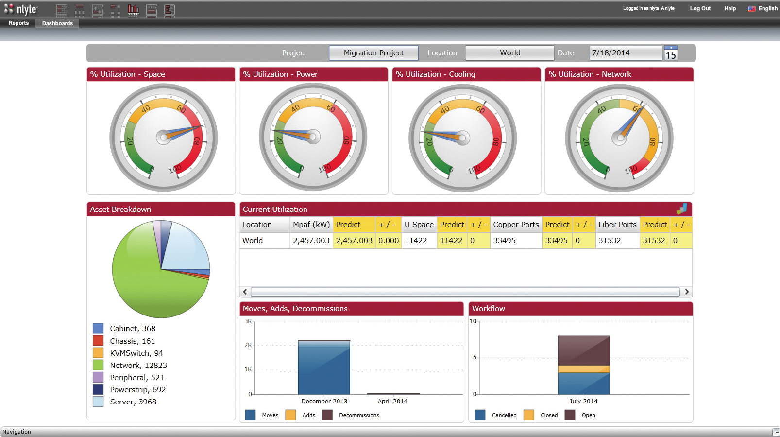 Nlyte Capacity Dashboard