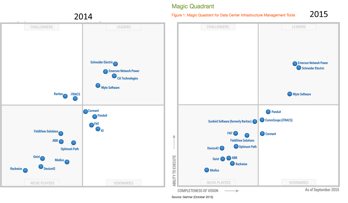 DCIM Gartner Magic Quadrant 2014 vs 2015